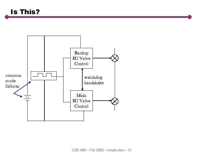 Is This? Backup H 2 Valve Control common mode failures watchdog handshake Main H
