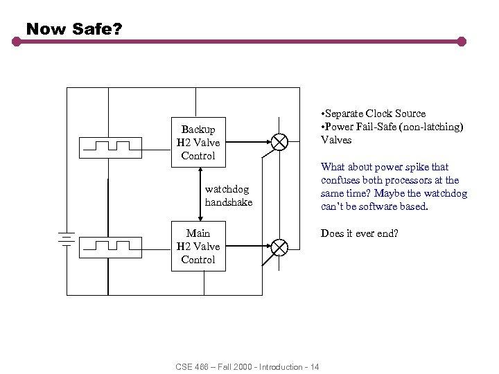 Now Safe? Backup H 2 Valve Control watchdog handshake Main H 2 Valve Control