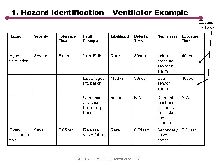 1. Hazard Identification – Ventilator Example Human in Loop Hazard Severity Tolerance Time Fault