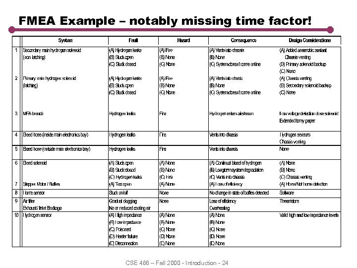 FMEA Example – notably missing time factor! CSE 466 – Fall 2000 - Introduction