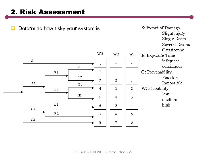 2. Risk Assessment q Determine how risky your system is W 3 W 2