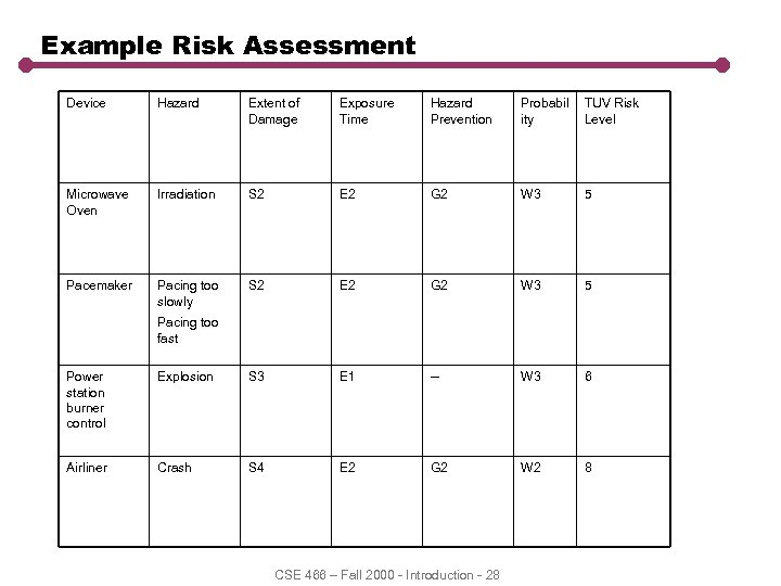 Example Risk Assessment Device Hazard Extent of Damage Exposure Time Hazard Prevention Probabil ity