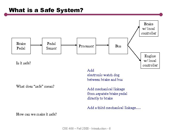 What is a Safe System? Brake w/ local controller Brake Pedal Sensor Processor Bus