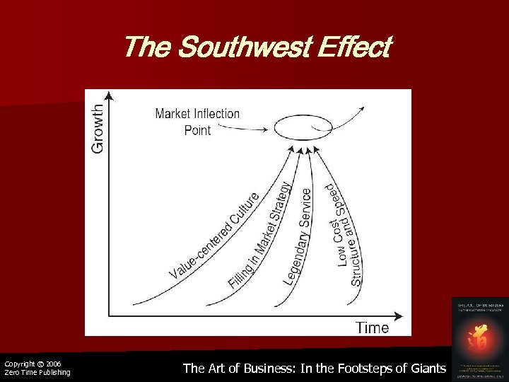 The Southwest Effect Copyright © 2006 Zero Time Publishing The Art of Business: In