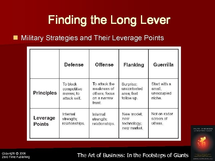 Finding the Long Lever n Military Strategies and Their Leverage Points Copyright © 2006