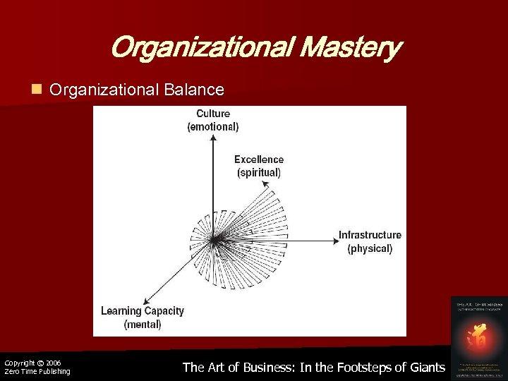 Organizational Mastery n Organizational Balance Copyright © 2006 Zero Time Publishing The Art of