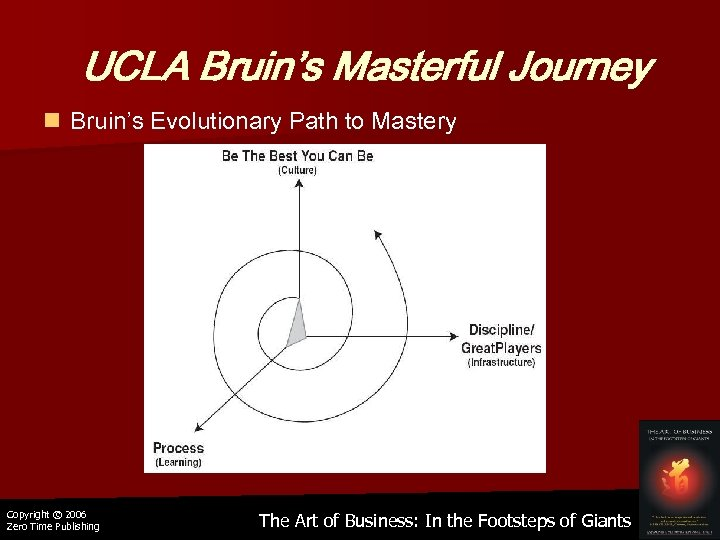 UCLA Bruin's Masterful Journey n Bruin's Evolutionary Path to Mastery Copyright © 2006 Zero