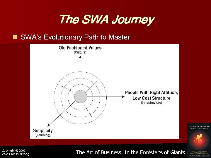 The SWA Journey n SWA's Evolutionary Path to Master Copyright © 2006 Zero Time