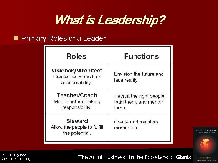 What is Leadership? n Primary Roles of a Leader Copyright © 2006 Zero Time