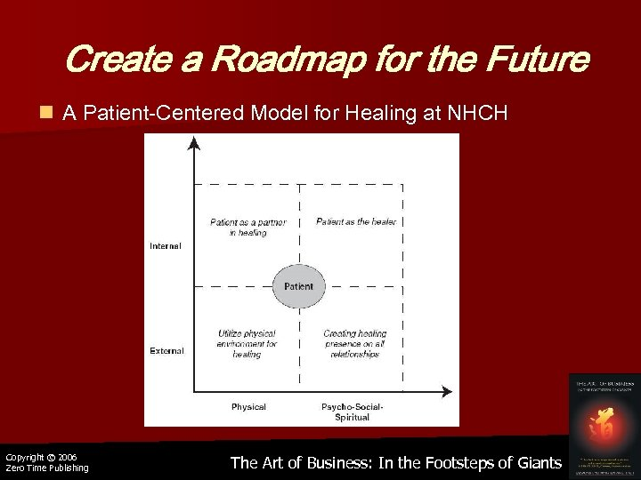 Create a Roadmap for the Future n A Patient-Centered Model for Healing at NHCH