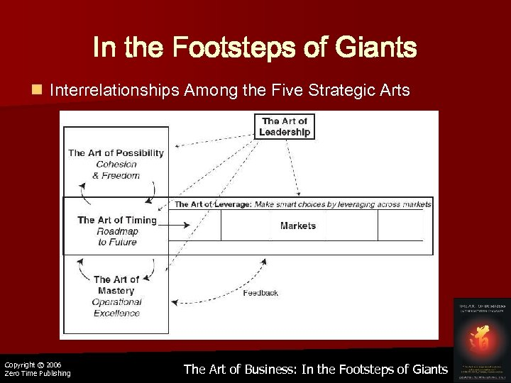 In the Footsteps of Giants n Interrelationships Among the Five Strategic Arts Copyright ©