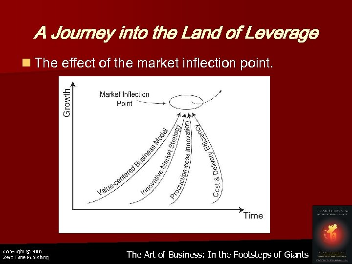A Journey into the Land of Leverage n The effect of the market inflection