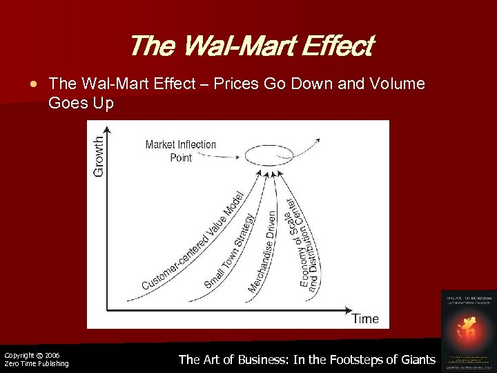The Wal-Mart Effect – Prices Go Down and Volume Goes Up Copyright © 2006