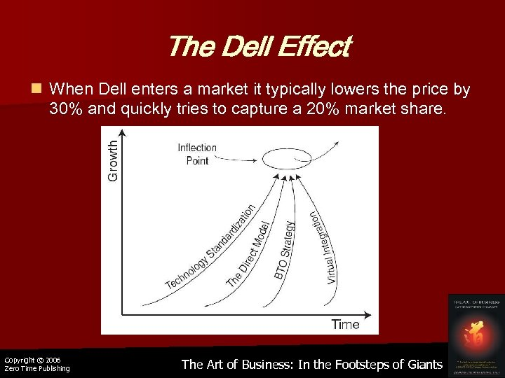 The Dell Effect n When Dell enters a market it typically lowers the price