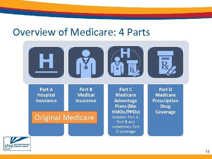 Overview of Medicare: 4 Parts Original Medicare 13