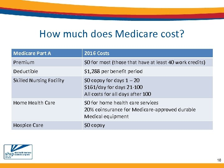 How much does Medicare cost? Medicare Part A 2016 Costs Premium $0 for most