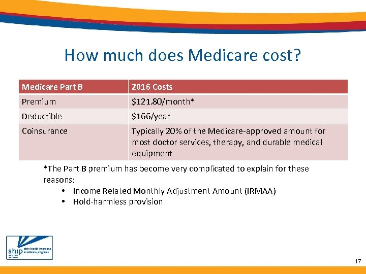 How much does Medicare cost? Medicare Part B 2016 Costs Premium $121. 80/month* Deductible