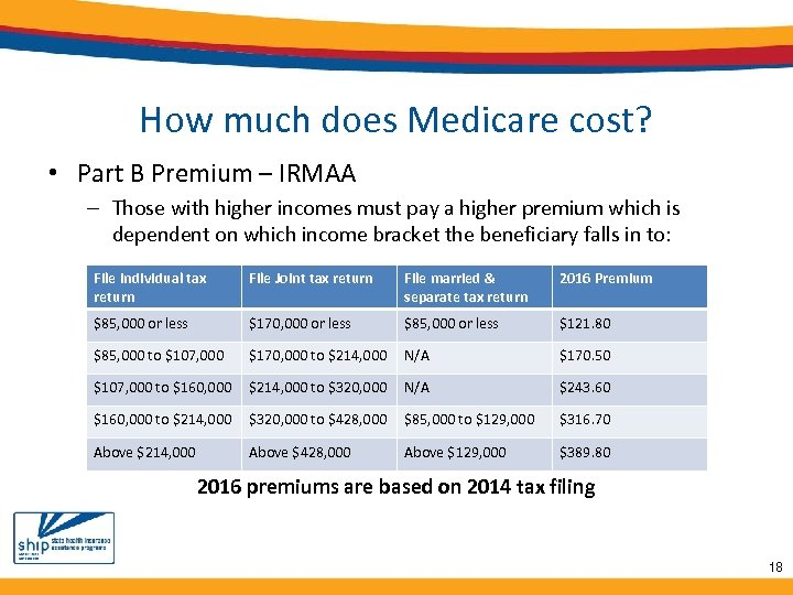 How much does Medicare cost? • Part B Premium – IRMAA – Those with