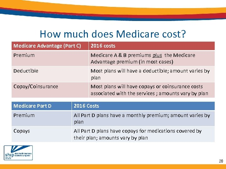 How much does Medicare cost? Medicare Advantage (Part C) 2016 costs Premium Medicare A