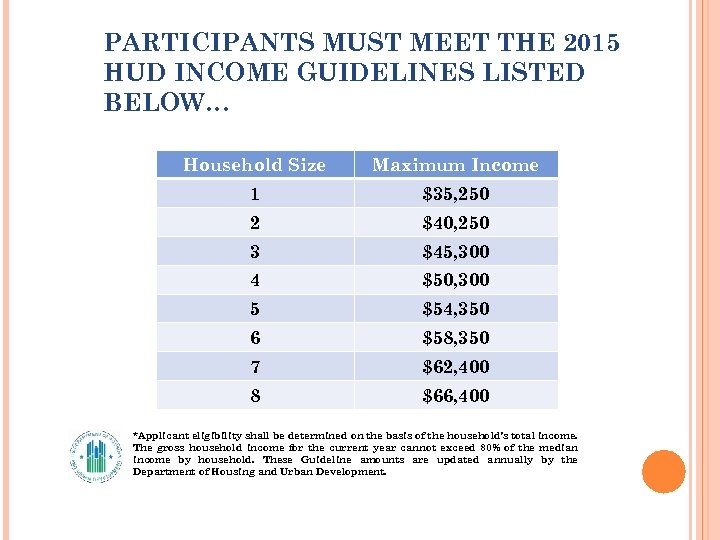 PARTICIPANTS MUST MEET THE 2015 HUD INCOME GUIDELINES LISTED BELOW… Household Size Maximum Income