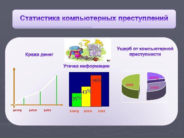76% 43% 35% 2009 2010 2011 2009 2011 2010