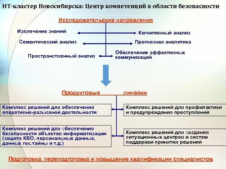 ИТ-кластер Новосибирска: Центр компетенций в области безопасности Исследовательские направления Извлечение знаний Семантический анализ Пространственный