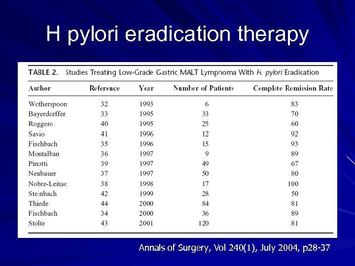 H pylori eradication therapy Annals of Surgery, Vol 240(1), July 2004, p 28 -37
