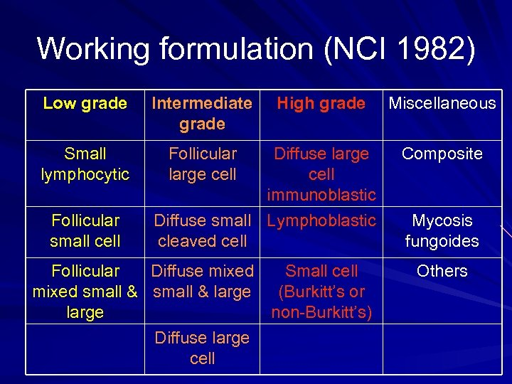 Working formulation (NCI 1982) Low grade Intermediate grade Small lymphocytic Follicular large cell Follicular