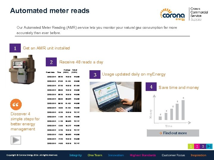 Automated meter reads Our Automated Meter Reading (AMR) service lets you monitor your natural
