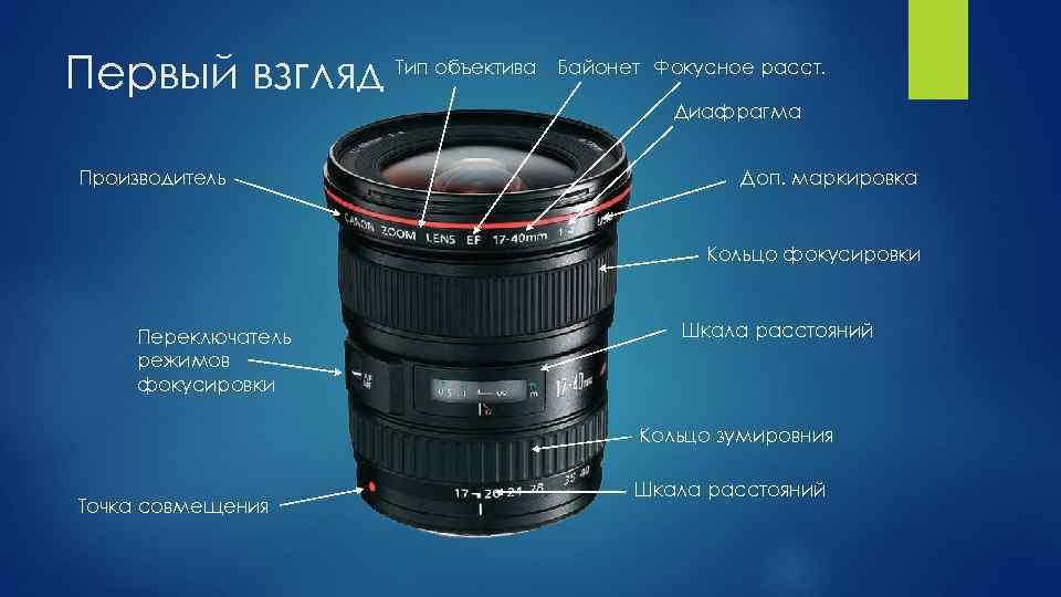 делает обозначения фотокамер широкоугольных и стандарт очень скоро