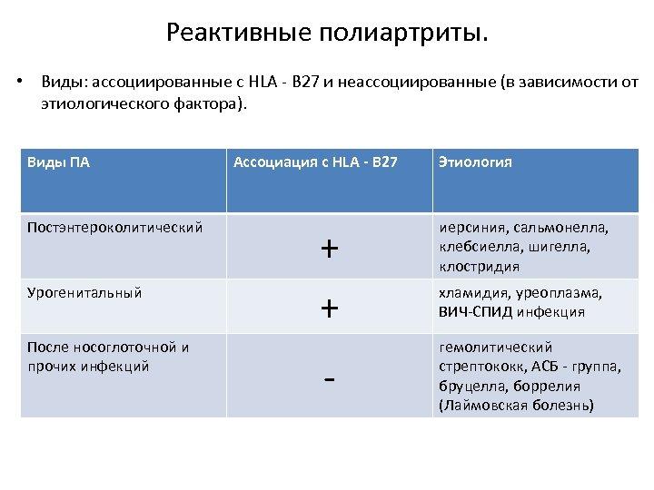 Реактивные полиартриты. • Виды: ассоциированные с HLA - В 27 и неассоциированные (в зависимости