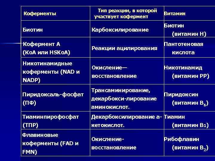 Коферменты Биотин Кофермент А (Ко. А или HSKo. A) Никотинамидные коферменты (NAD и NADP)