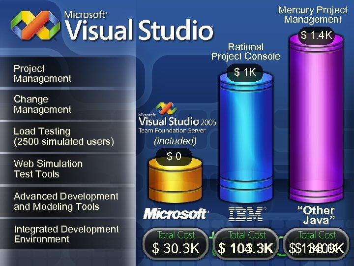 Mercury Project Management Rational Project Console Project Management $ 1. 4 K $ 1