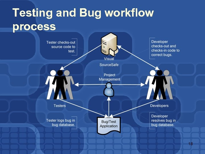 Testing and Bug workflow process 18
