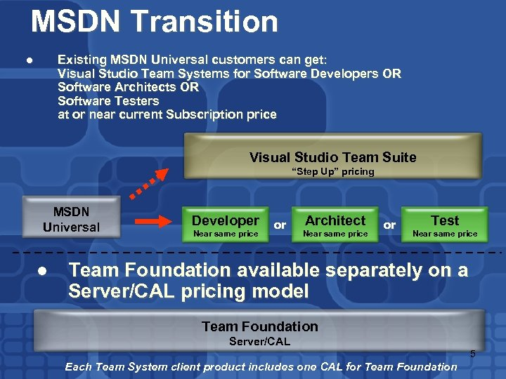 MSDN Transition Existing MSDN Universal customers can get: Visual Studio Team Systems for Software