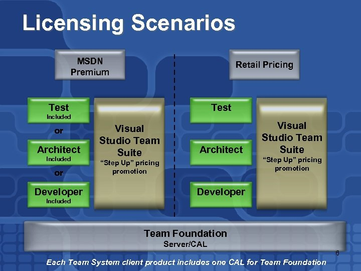 Licensing Scenarios MSDN Premium Retail Pricing Test Included or Architect Included or Developer Visual