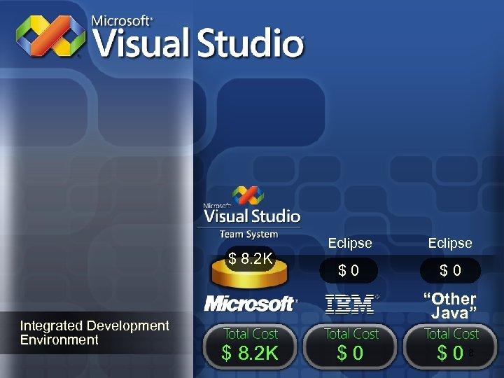 "$ 8. 2 K Integrated Development Environment Eclipse $0 $0 ""Other Java"" $ 8."