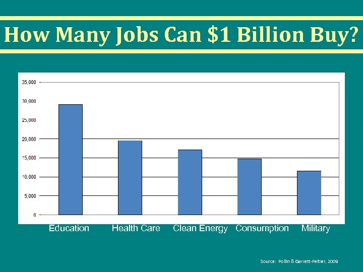 How Many Jobs Can $1 Billion Buy? Education Health Care Clean Energy Consumption Military