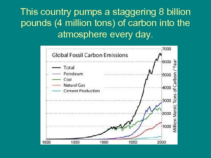 This country pumps a staggering 8 billion pounds (4 million tons) of carbon into