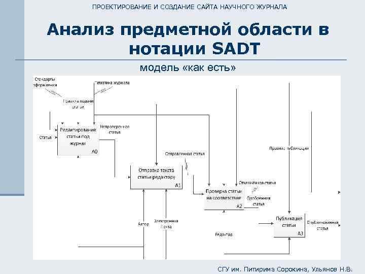 Анализ предметной области создания сайта сайт компании марс россия официальный сайт