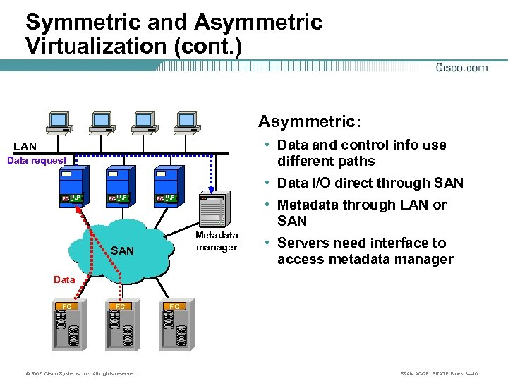 Symmetric and Asymmetric Virtualization (cont. ) Asymmetric: • Data and control info use different
