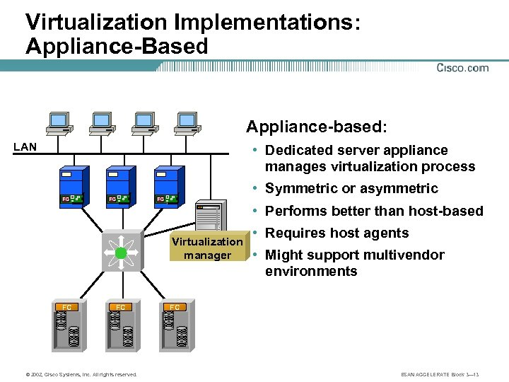 Virtualization Implementations: Appliance-Based Appliance-based: LAN • Dedicated server appliance manages virtualization process FC FC