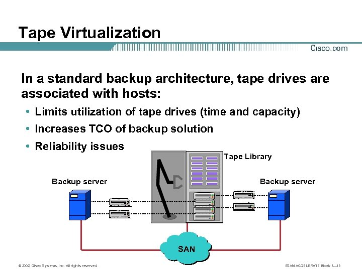 Tape Virtualization In a standard backup architecture, tape drives are associated with hosts: •