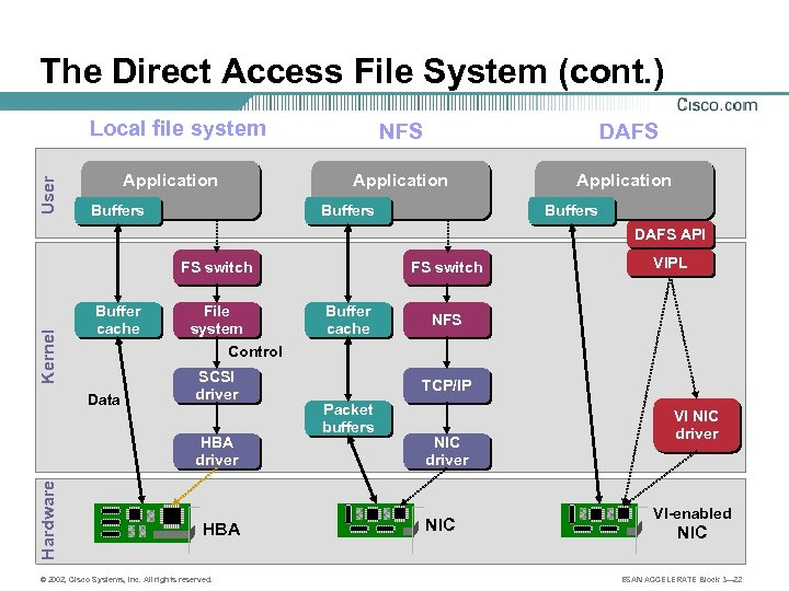 The Direct Access File System (cont. ) User Local file system Buffers DAFS Application