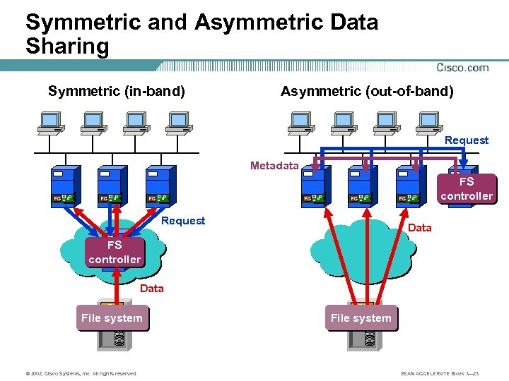 Symmetric and Asymmetric Data Sharing Symmetric (in-band) Asymmetric (out-of-band) Request Metadata FC FC FC