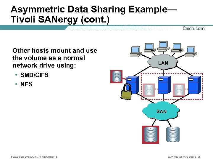 Asymmetric Data Sharing Example— Tivoli SANergy (cont. ) Other hosts mount and use the