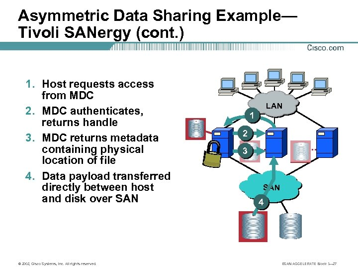 Asymmetric Data Sharing Example— Tivoli SANergy (cont. ) 1. Host requests access from MDC