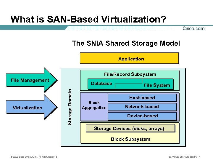 What is SAN-Based Virtualization? The SNIA Shared Storage Model Application File/Record Subsystem File Management