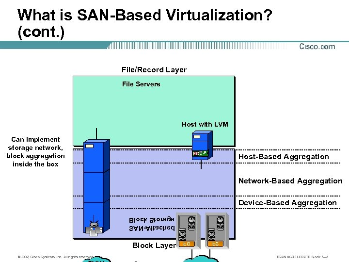 What is SAN-Based Virtualization? (cont. ) File/Record Layer File Servers Host with LVM Can