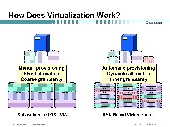 How Does Virtualization Work? Manual provisioning Fixed allocation Coarse granularity Automatic provisioning Dynamic allocation